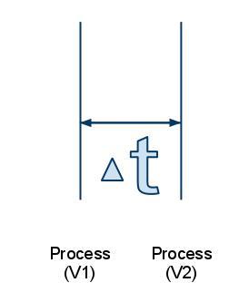 Agility er tidsreduktion mellem processændringer
